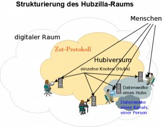 Hubzilla/Basiscs